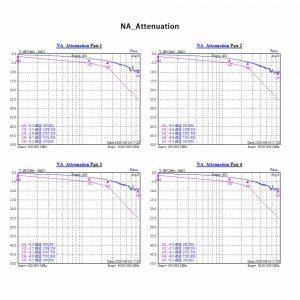 NA Attenuation Graphic