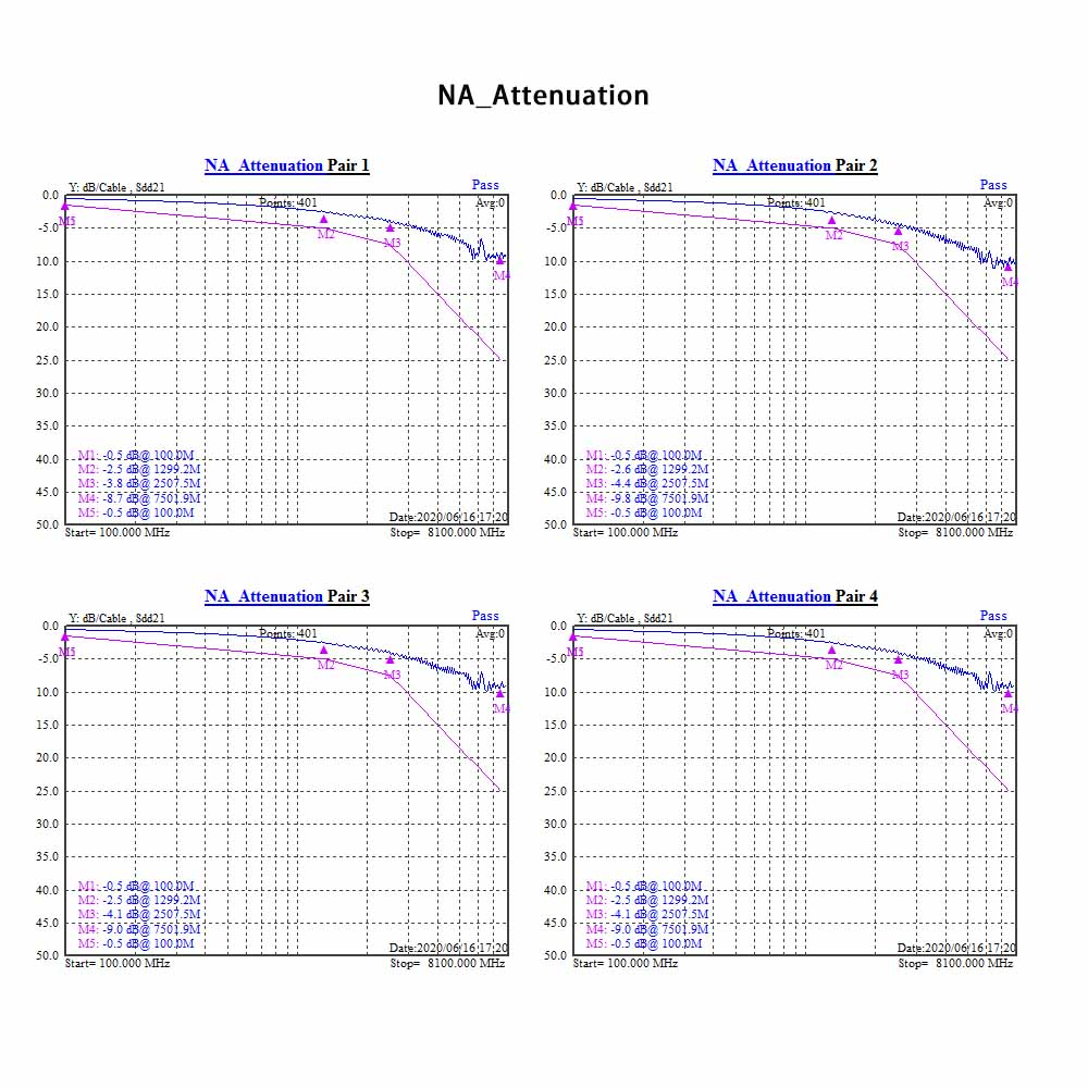 NA Attenuation Graphic