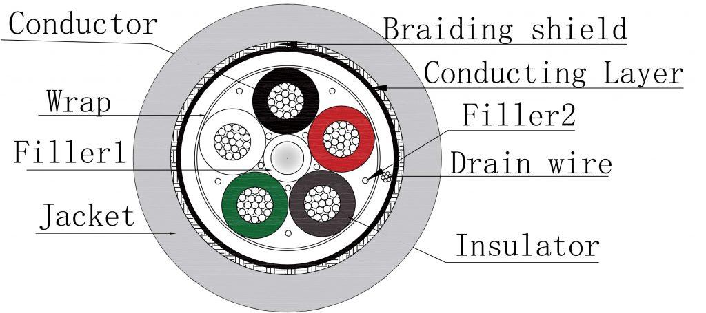 Cutting diagram Braided 5 Lead ECG cable-EC105B